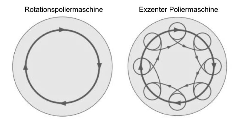 Poliermaschinen Rotation Exzenter