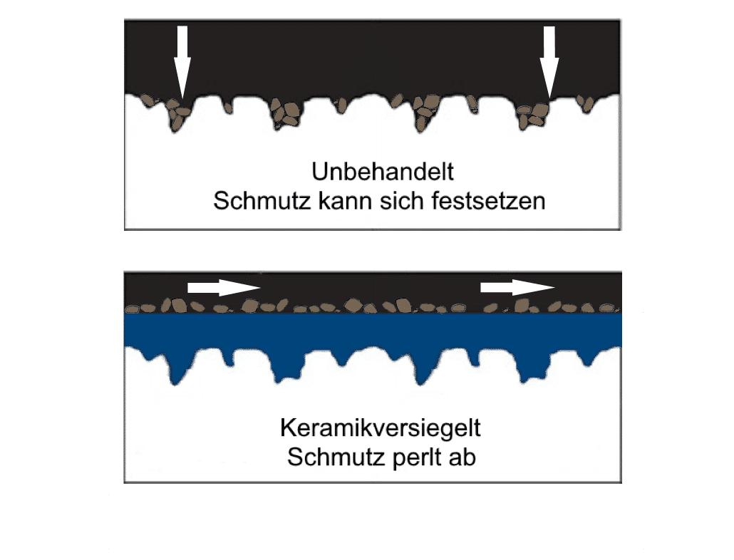 Keramikversiegelung Funktionsprinzip